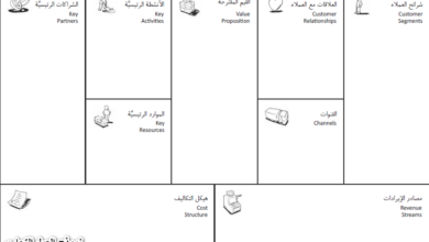 Photo of نموذج العمل التجاري